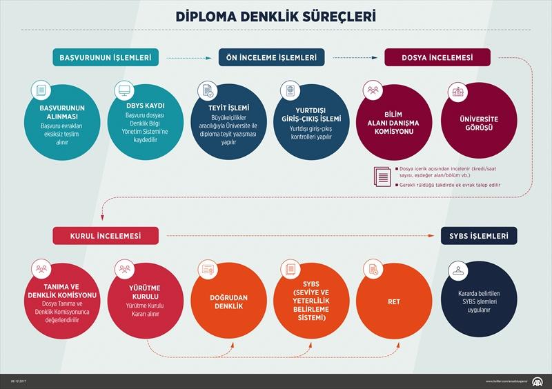 yök, denklik, yök diploma denklik süreçleri